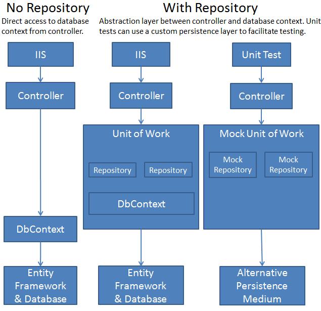 Implementando el patrón Repositorio y Unidad de Trabajo (Unit of Work & Repository) – ASP.NET MVC5